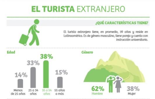 Perfil del Turista Extranjero
